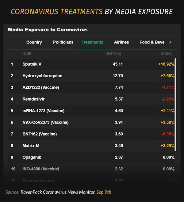 Coronavirus Treatments By Media Exposure