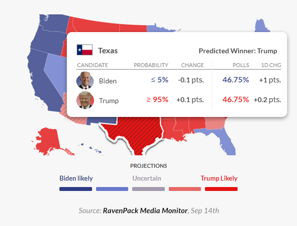 trump probability win in texas
