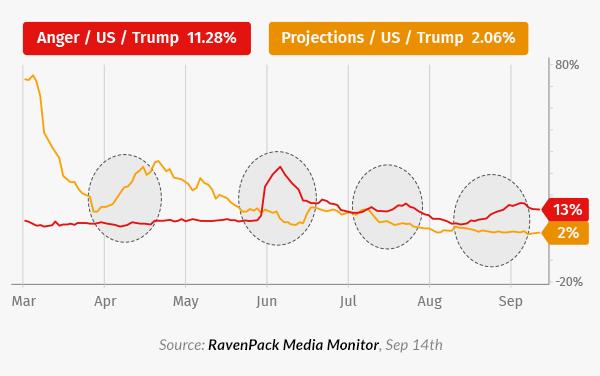 anger rises trump falls
