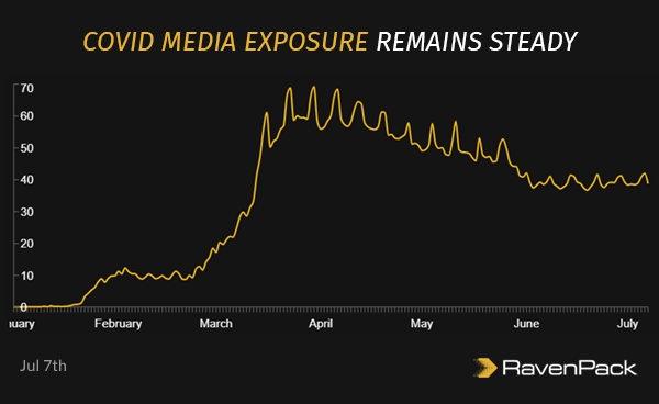 COVID  Media Exposure Remains Steady