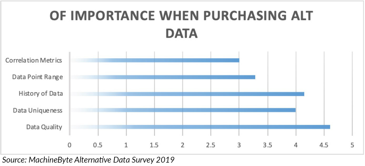 of importance alternative data