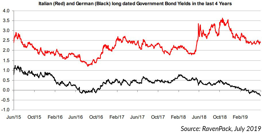 Italian German Bond Strategy