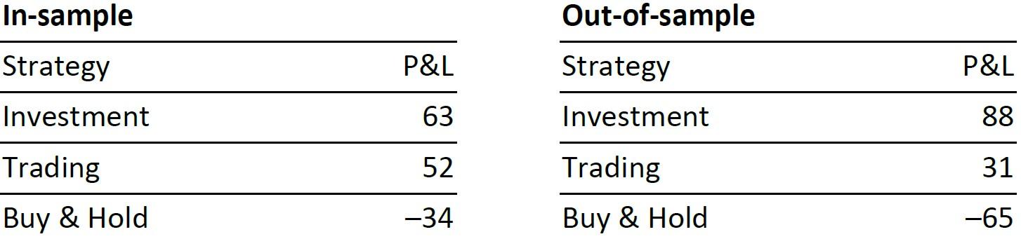 Long Strategy Italian Bonds