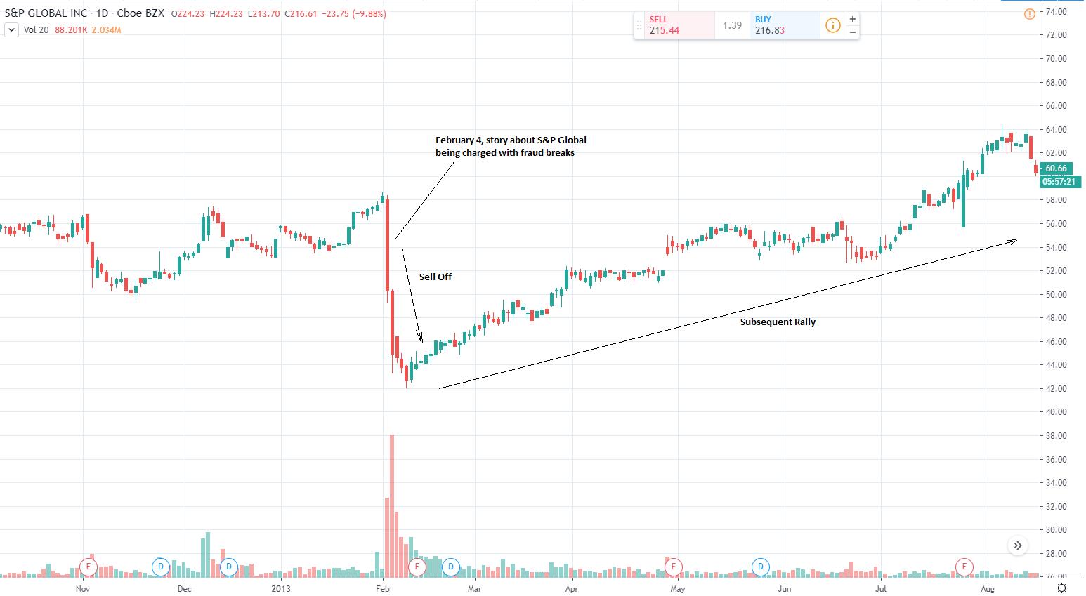market overreaction