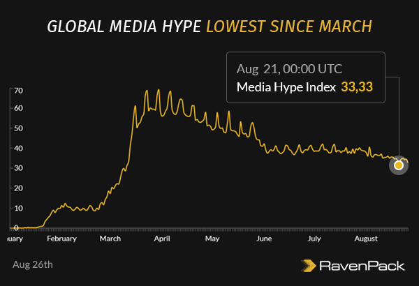 Global Media Hype Lowest Since March