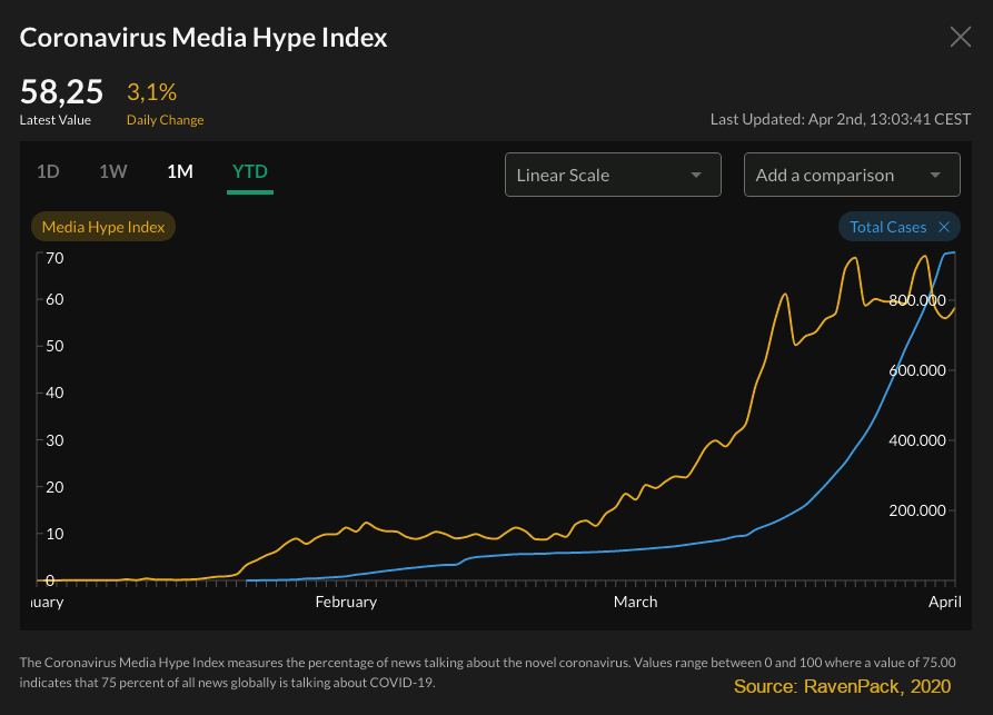Media Hype Index vs. New Cases