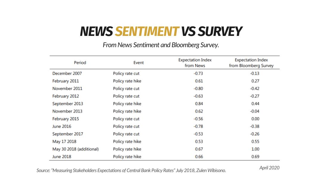 News Sentiment Vs. Survey