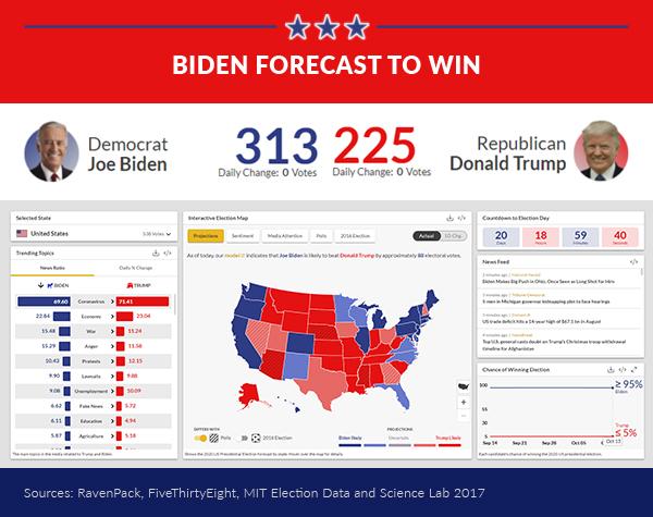 US Election Dashboard - RavenPack