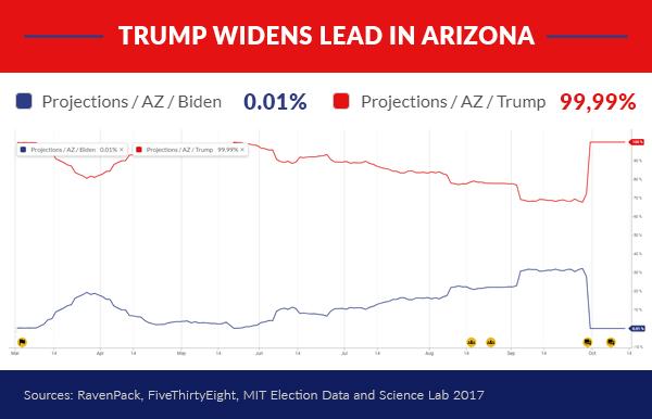 Trump Widens Lead in Arizona