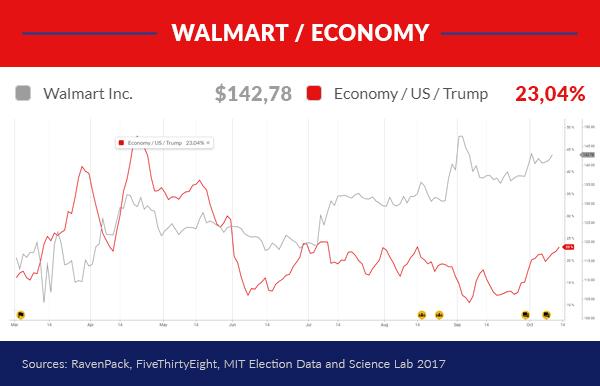Walmart / Economy