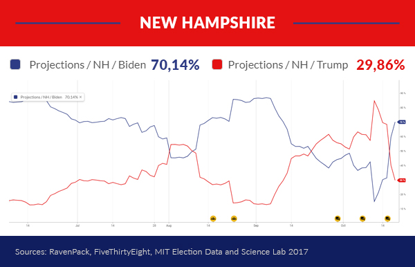 Projections New Hampshire