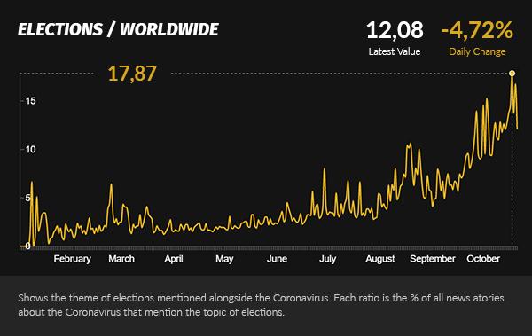 Covid surge alongside elections