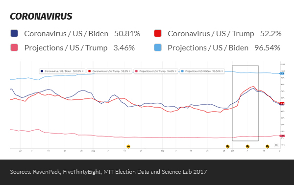 Election related covid news rises overall