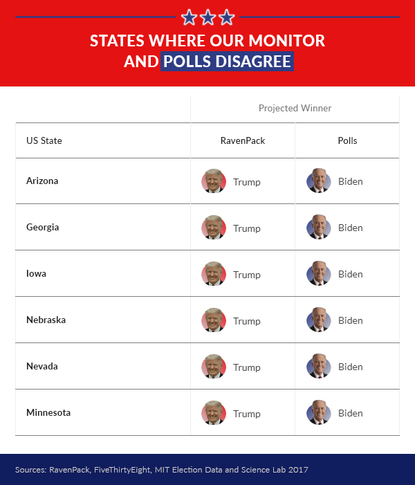 States where our monitor and polls disagree