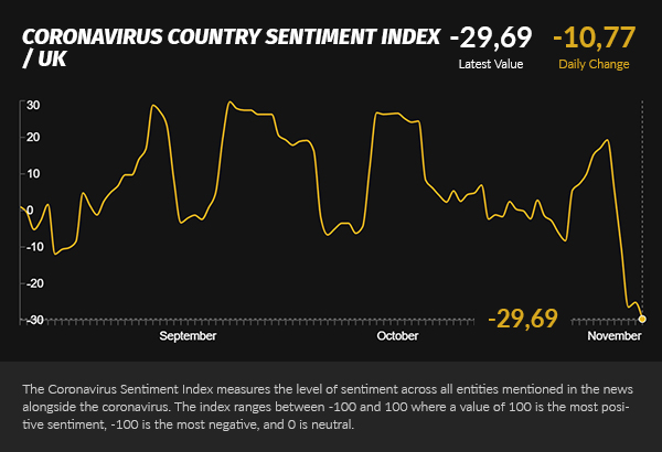 Covid Country Sentiment index UK