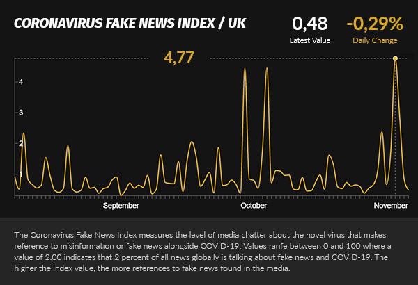 Covid Fake News Index UK