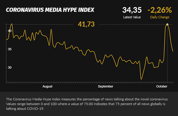 media hype recovers