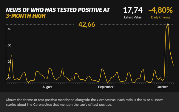 positive testing 3 month high