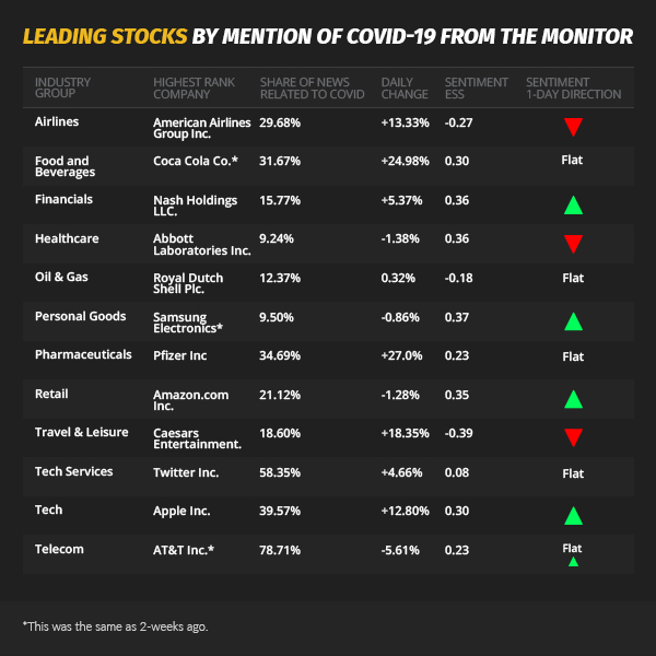 leading stocks mention covid