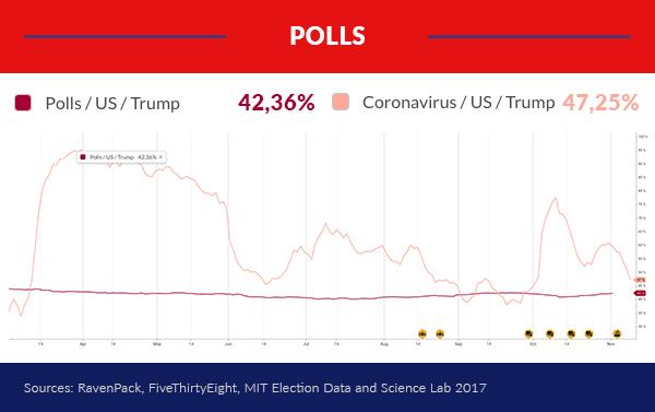 Covid news impact on polls