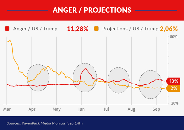 Anger sentiment impact on projections