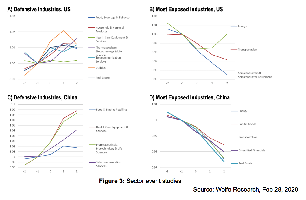 Sector Event Studies