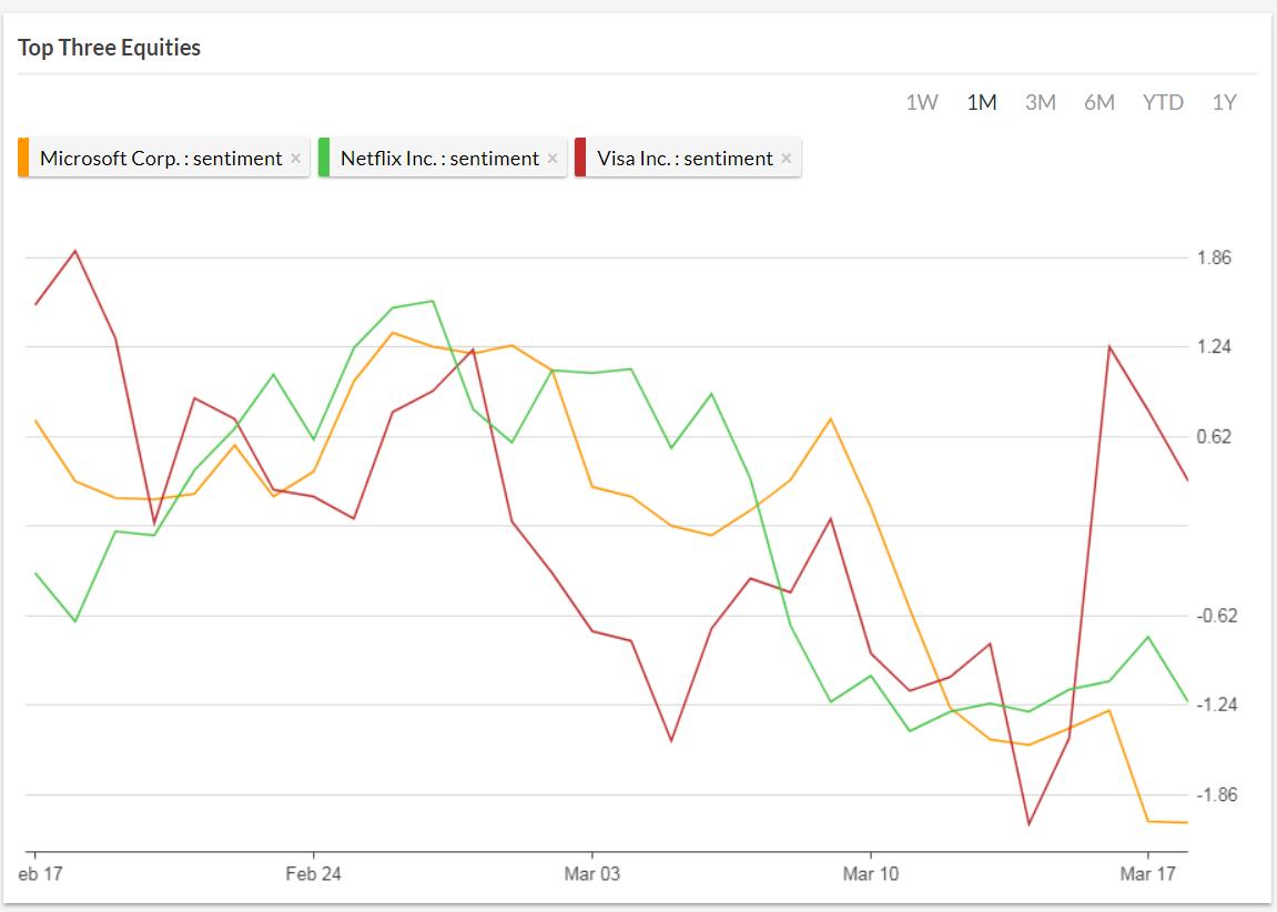 Sentiment Analysis Tool Chart
