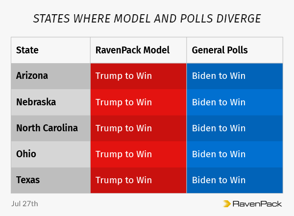 States where model and polls diverge