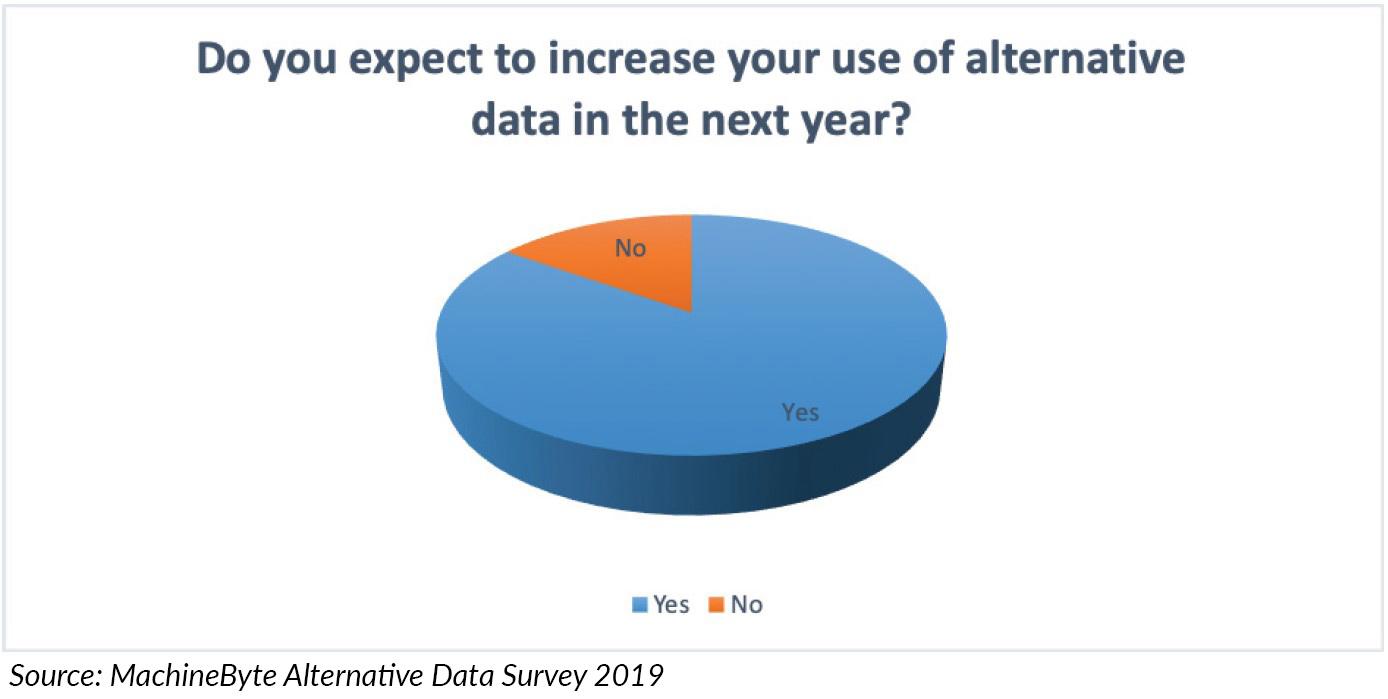 use of alternative data next year