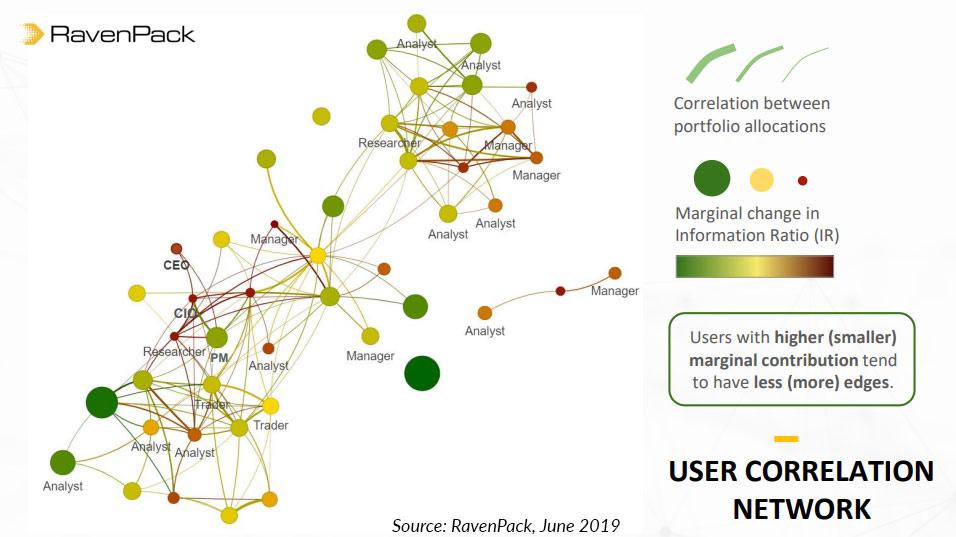 user correlation nlp data