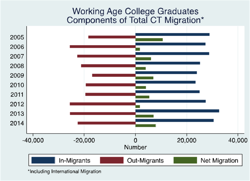 college_migration.png