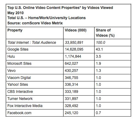 Video Sees Explosive Growth in May 2010