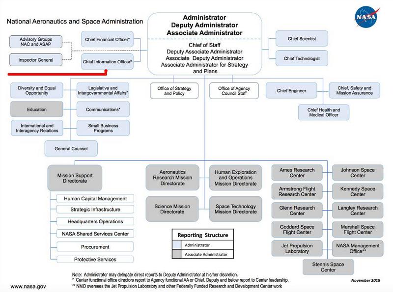 NASA Organizational Chart