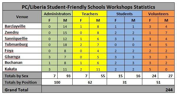Table SFS