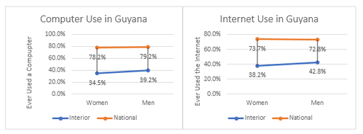 Sample of women and men aged 15 - 24 in Guyana, who have ever used a computer (a) and/or have ever used the internet (b). The orange line is the national percentage and the blue line is the percentage of use among men in interior areas and among women specifically in Region 1.