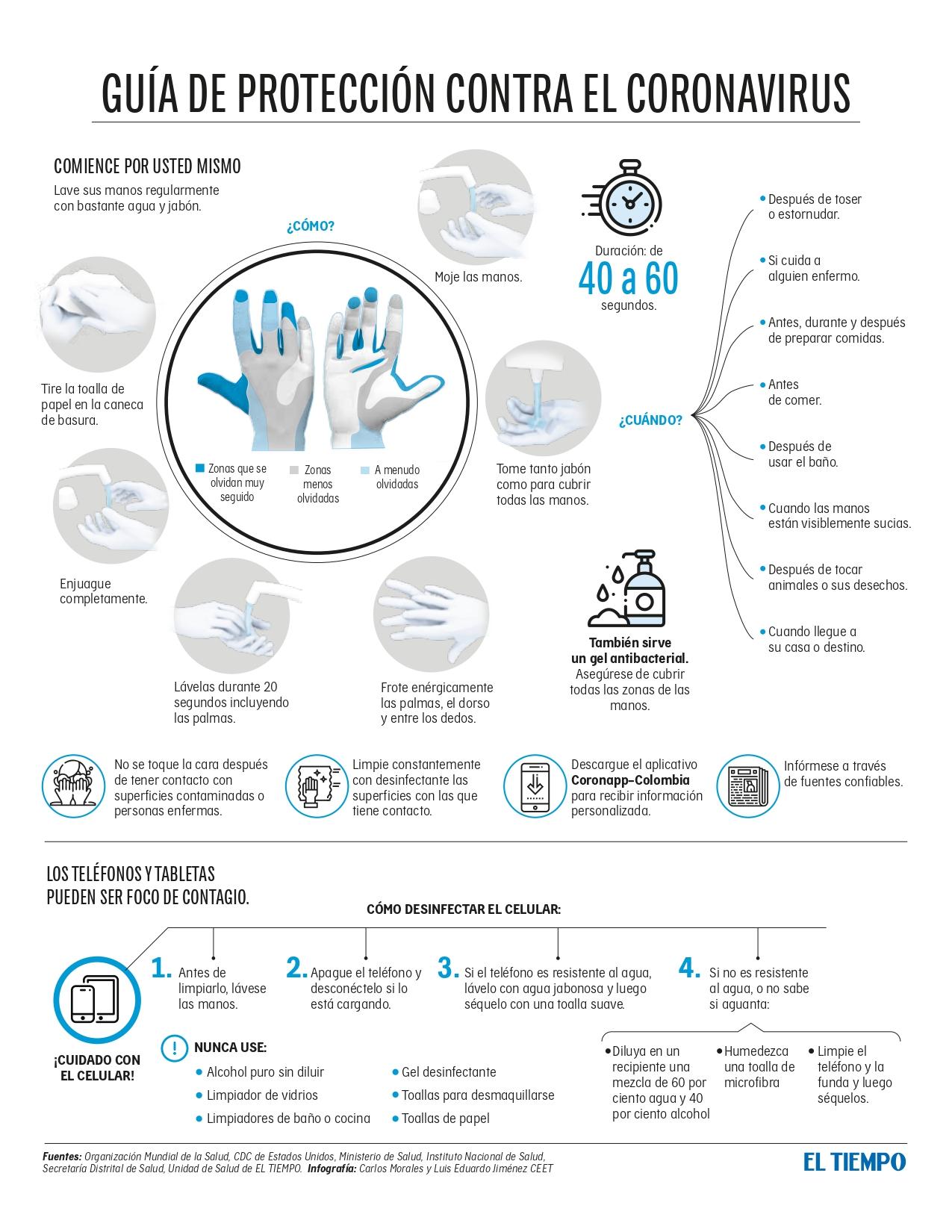 Guía de protección contra el Coronavirus