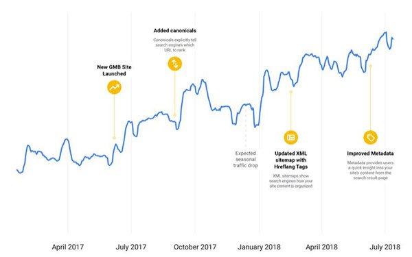 Google Reveals How It Approaches SEO