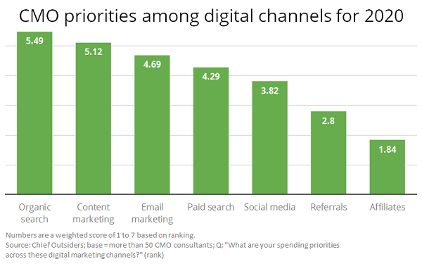 Organic Search Tops Digital Marketing Priorities For CMOs