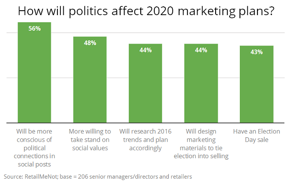 How The 2020 Election Will Impact Retail Marketing