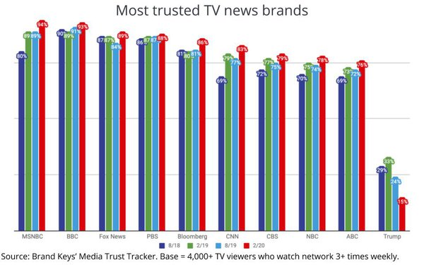 'Trust' Reaches A High For All TV News Brands, Except One
