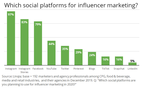 Instagram Remains Top Choice For Influencer Marketing