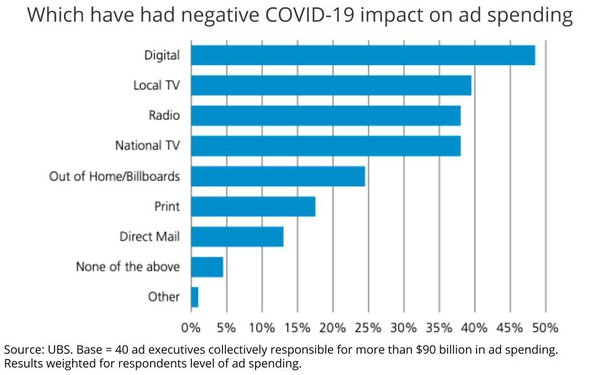 Digital Media Faces Greatest Risk From Near-Term Pandemic Ad Cuts