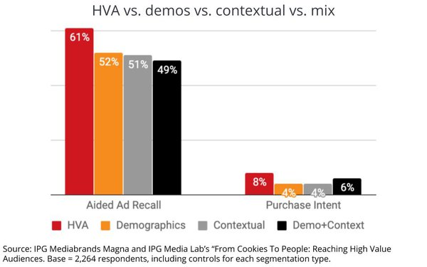 IPG Units Find 'HVAs' Work Better Than Conventional Targeting, Rival Contextual's Premiums