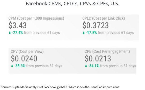 Facebook CPMs Crash, Fall To All-Time Low