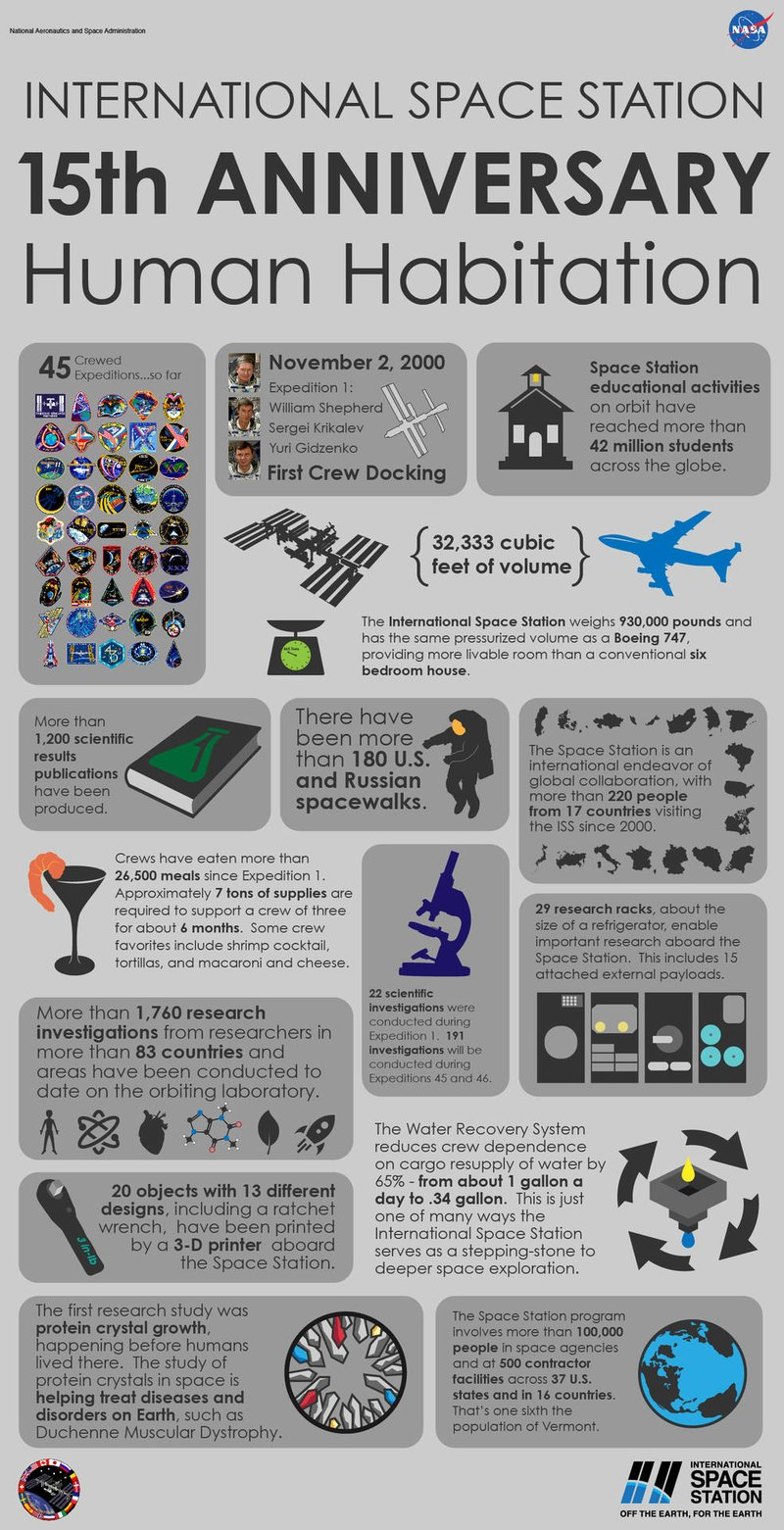 Space Station Infographic