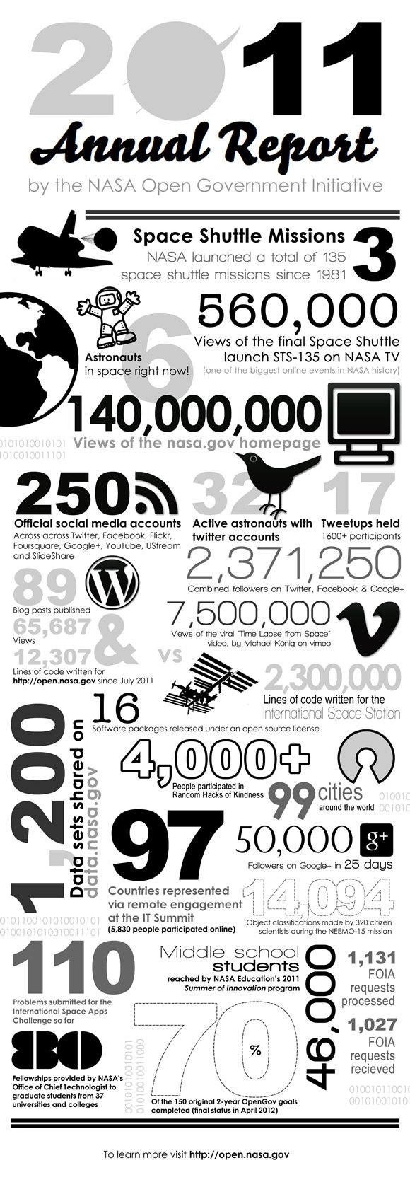 2011 Open Government Infographic