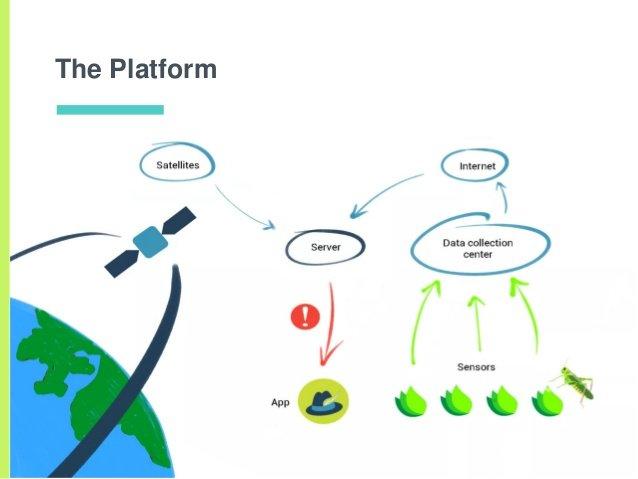 CROPP - Platform