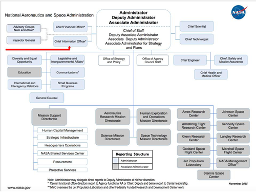 NASA Org Structure