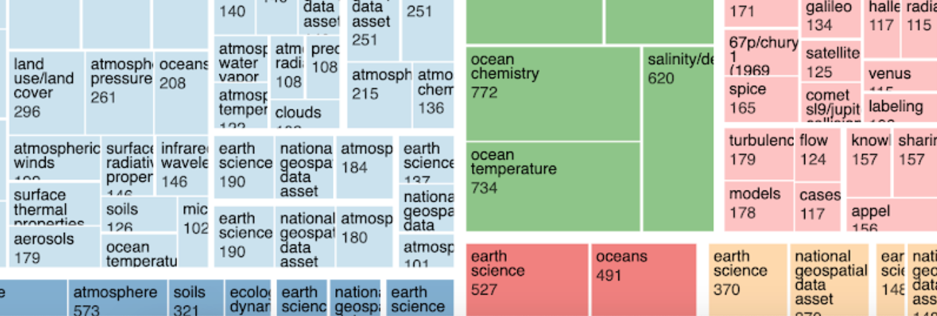 data visualization of data.nasa.gov