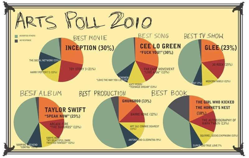 Arts Poll 2010